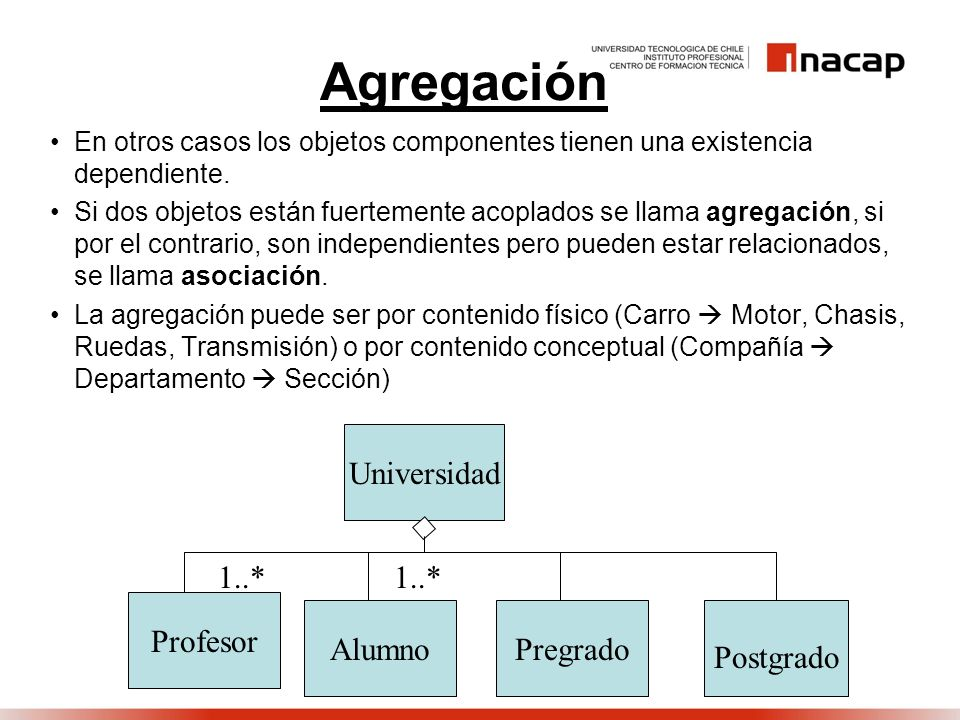 Agregación Universidad Profesor Alumno Pregrado Postgrado 1..*