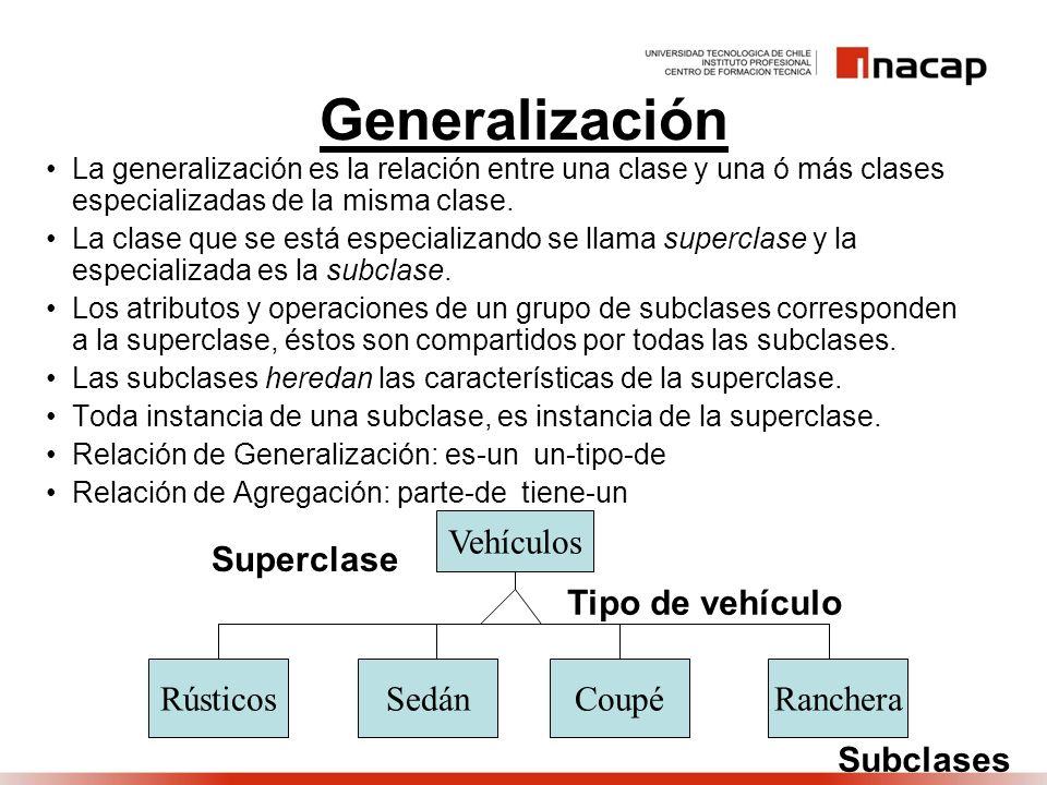 Generalización Vehículos Superclase Tipo de vehículo Rústicos Sedán