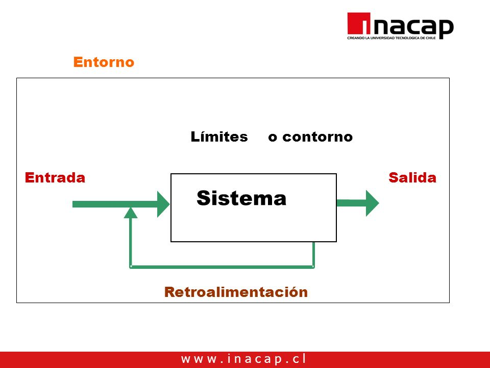 Entrada Salida Retroalimentación Límites o contorno Entorno Sistema