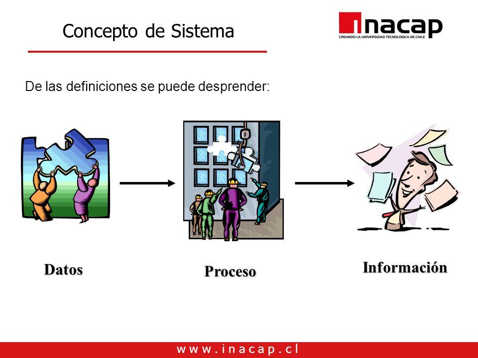 Concepto de Sistema Información Datos Proceso