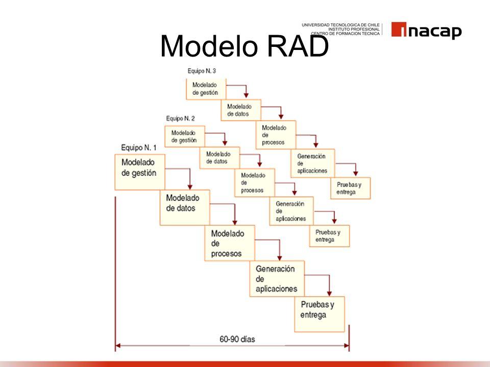 Modelo RAD
