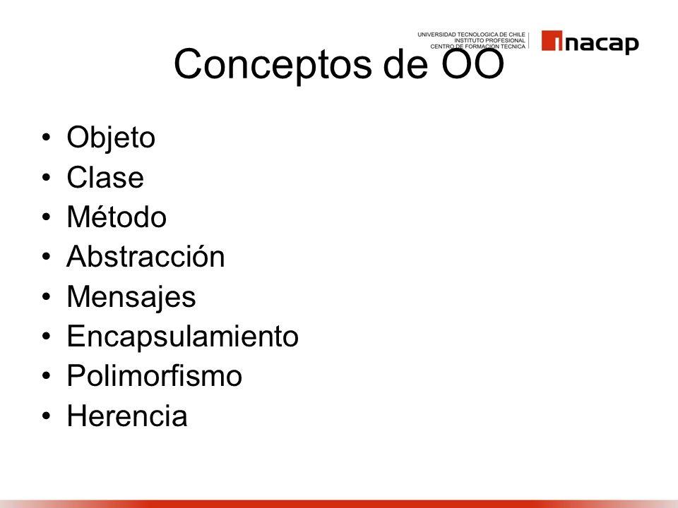 Conceptos de OO Objeto Clase Método Abstracción Mensajes