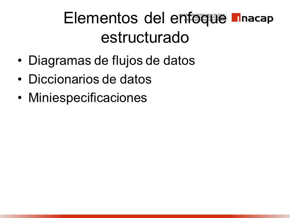 Elementos del enfoque estructurado