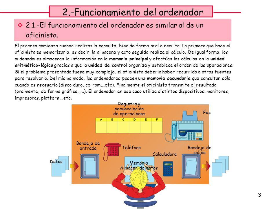 2.-Funcionamiento del ordenador