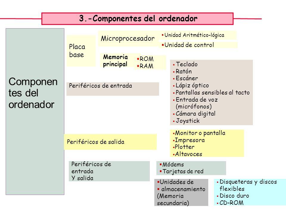 3.-Componentes del ordenador