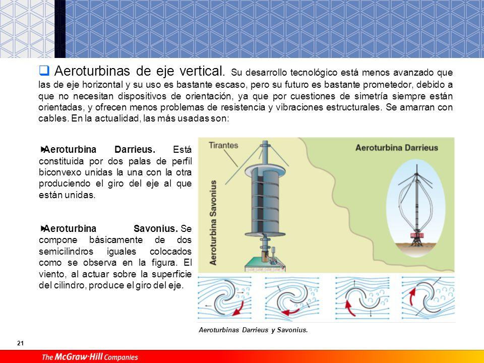 Aeroturbinas de eje vertical