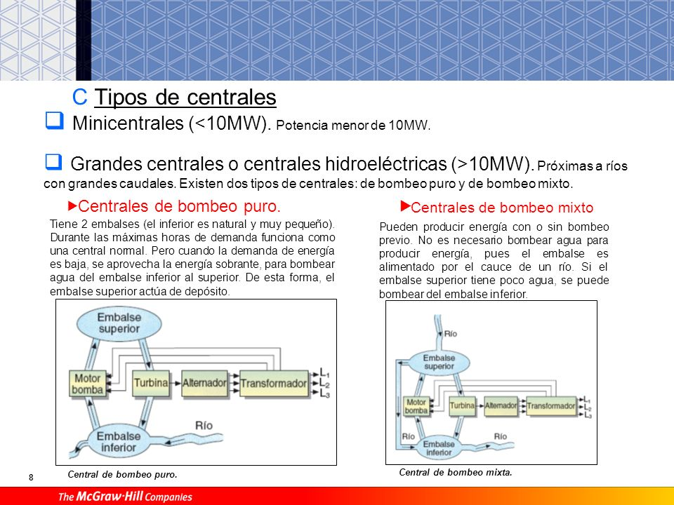 Minicentrales (<10MW). Potencia menor de 10MW.