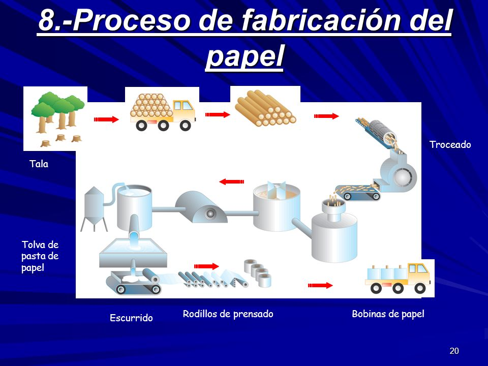 8.-Proceso de fabricación del papel
