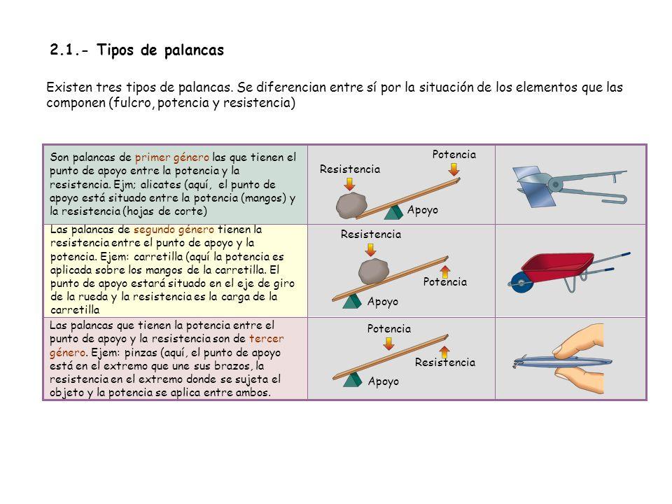 2.1.- Tipos de palancas