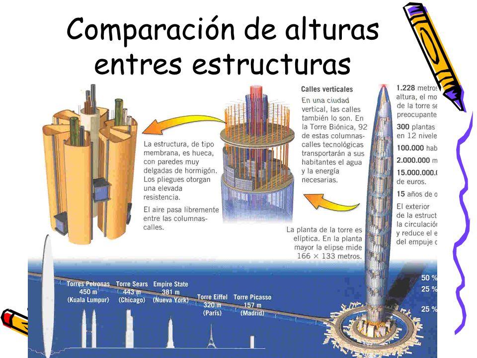 Comparación de alturas entres estructuras