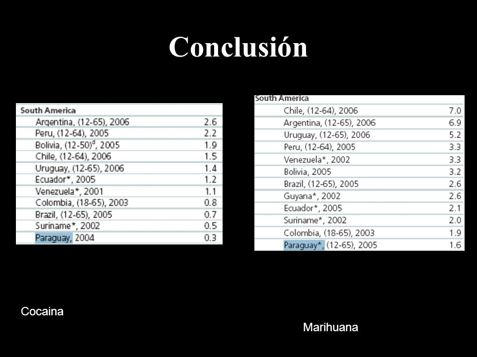 Conclusión Cocaina Marihuana