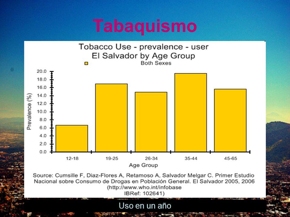 Tabaquismo Uso en un año