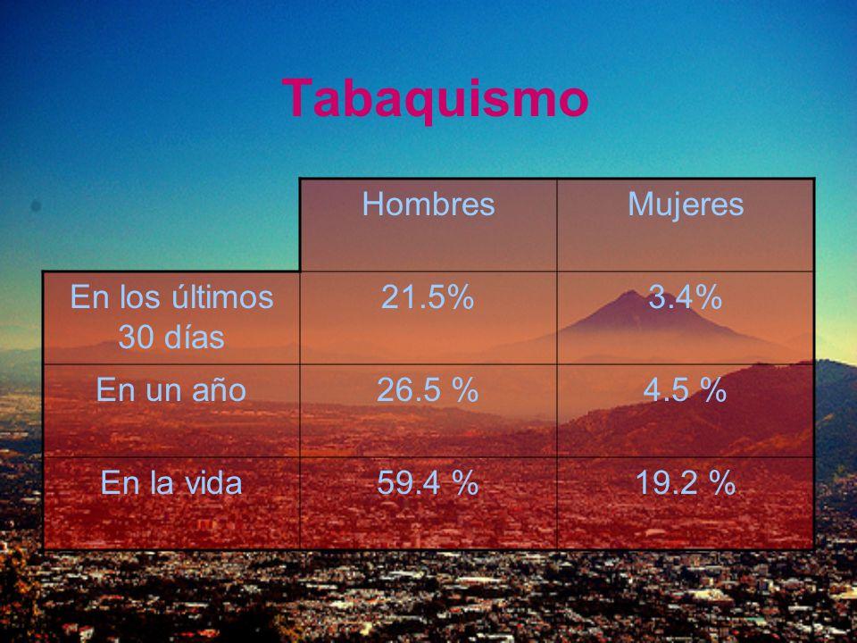 Tabaquismo Hombres Mujeres En los últimos 30 días 21.5% 3.4% En un año