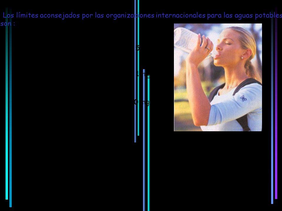Los límites aconsejados por las organizaciones internacionales para las aguas potables son :
