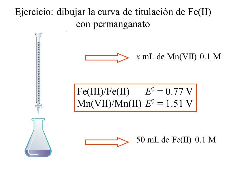 Ejercicio: dibujar la curva de titulación de Fe(II) con permanganato