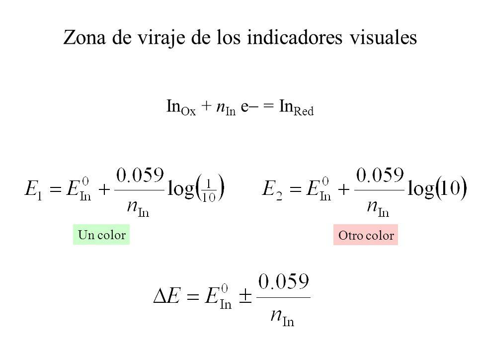 Zona de viraje de los indicadores visuales