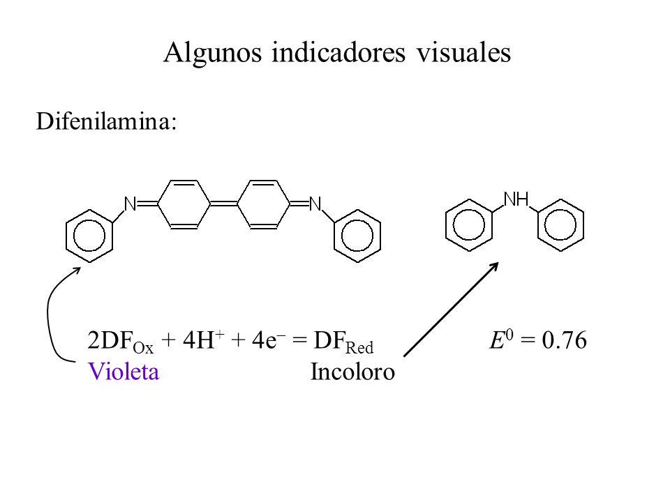 Algunos indicadores visuales