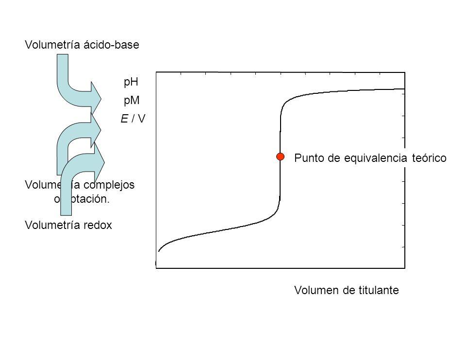 pH Volumetría ácido-base. Volumetría complejos. o pptación. pM. Volumetría redox. E / V. Punto de equivalencia teórico.