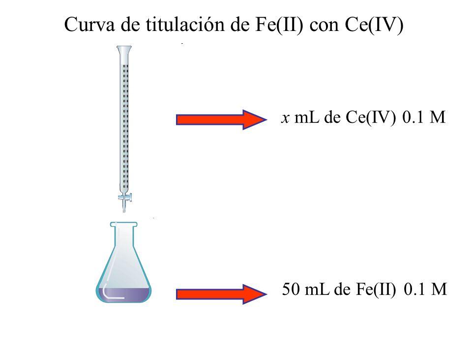 Curva de titulación de Fe(II) con Ce(IV)