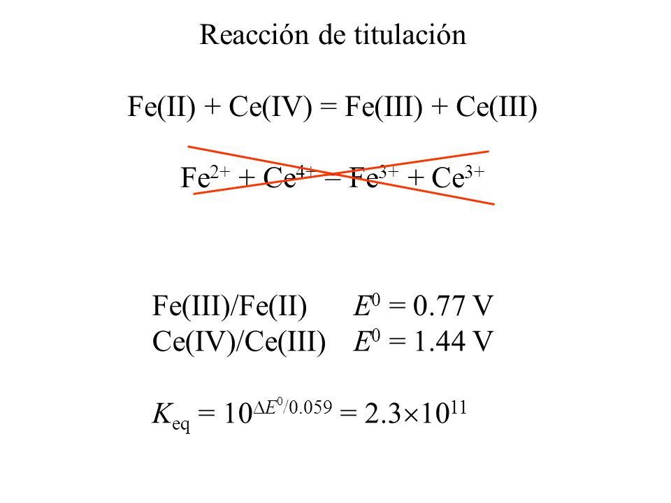 Reacción de titulación Fe(II) + Ce(IV) = Fe(III) + Ce(III)