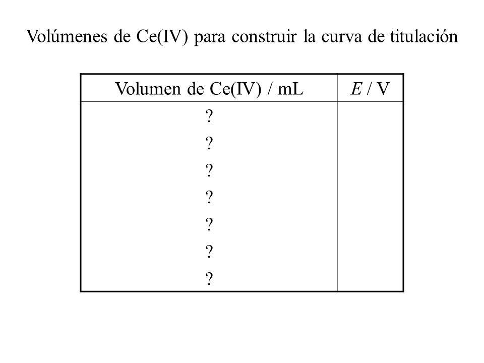 Volúmenes de Ce(IV) para construir la curva de titulación