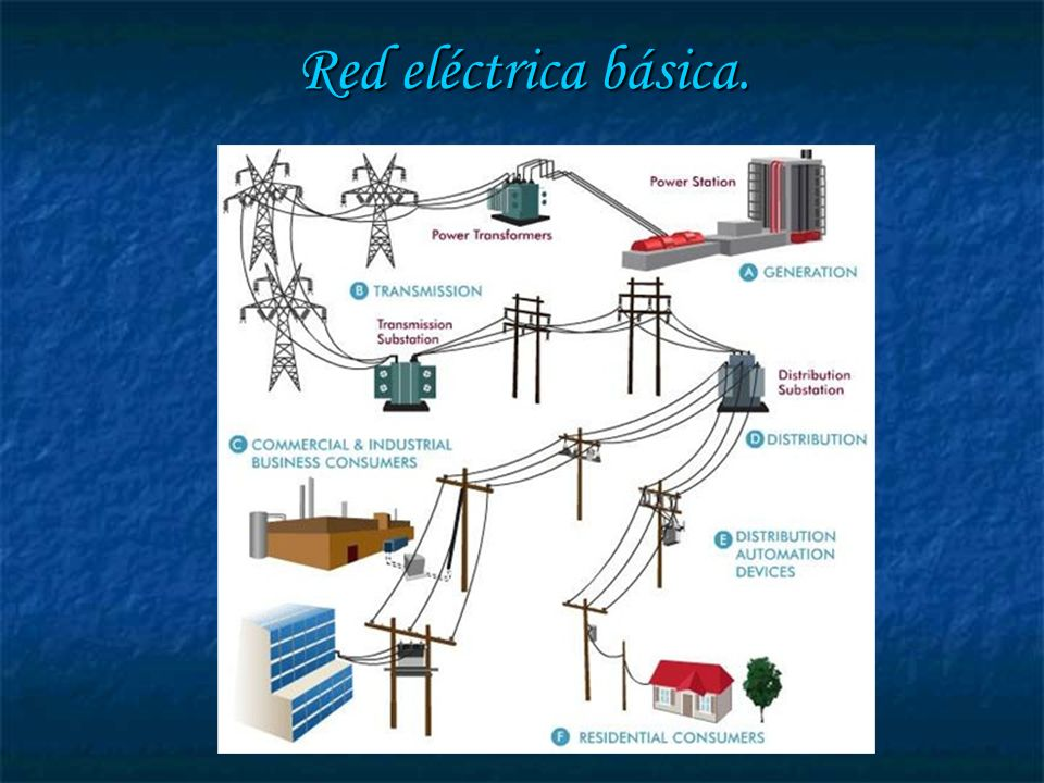 Red eléctrica básica.