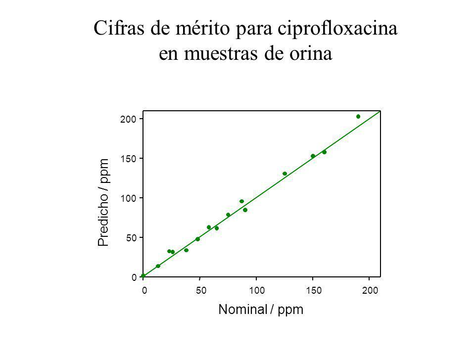 Cifras de mérito para ciprofloxacina en muestras de orina