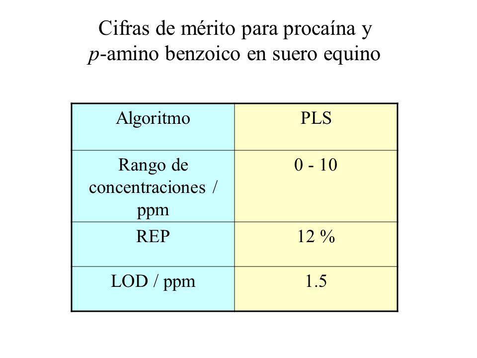 Cifras de mérito para procaína y p-amino benzoico en suero equino