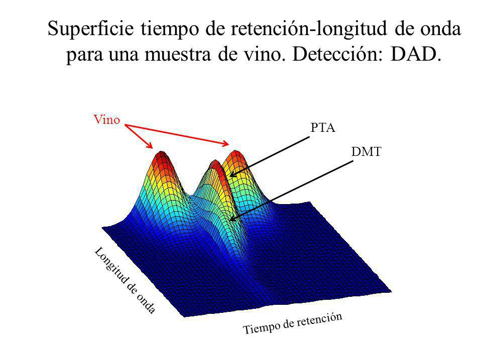 Superficie tiempo de retención-longitud de onda para una muestra de vino. Detección: DAD.