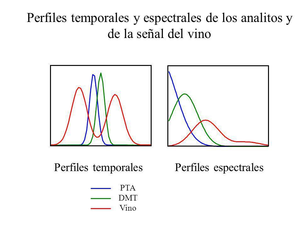 Perfiles temporales y espectrales de los analitos y de la señal del vino