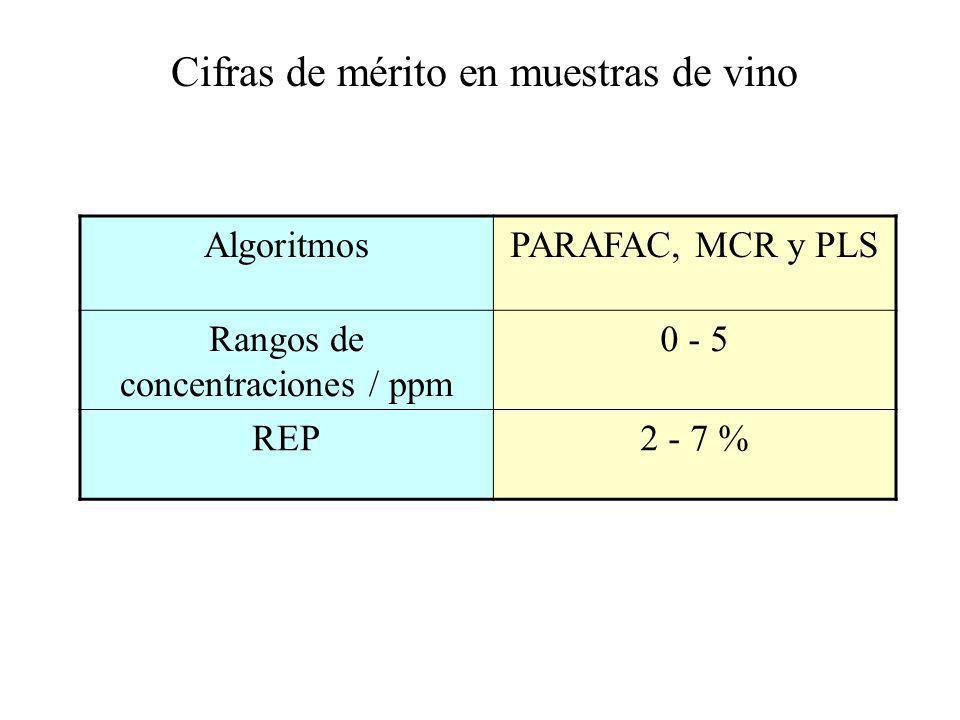 Cifras de mérito en muestras de vino