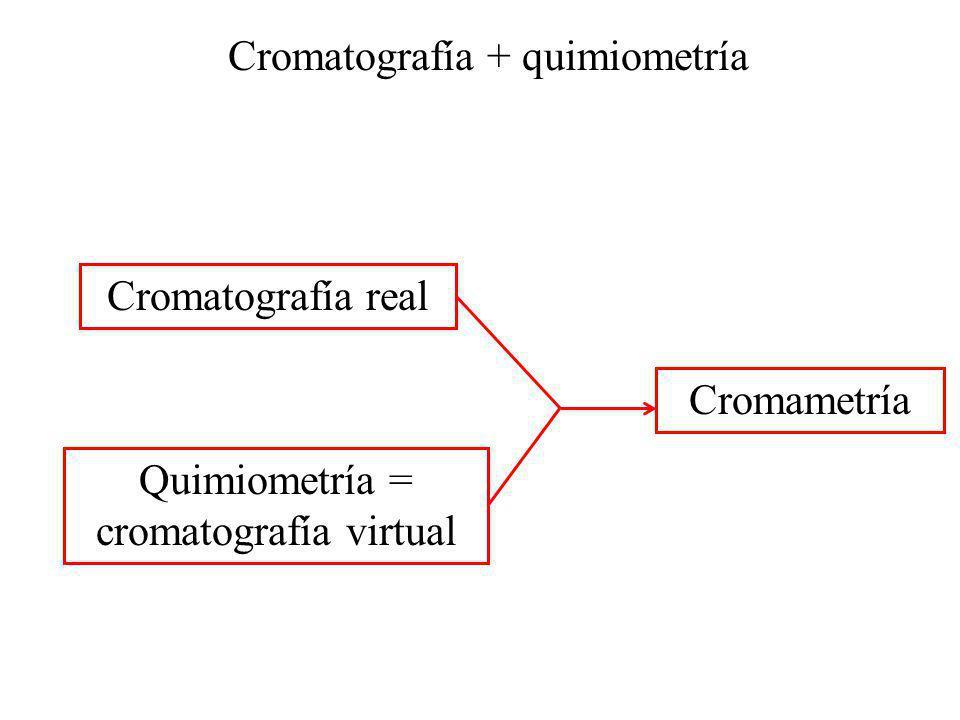 Cromatografía + quimiometría