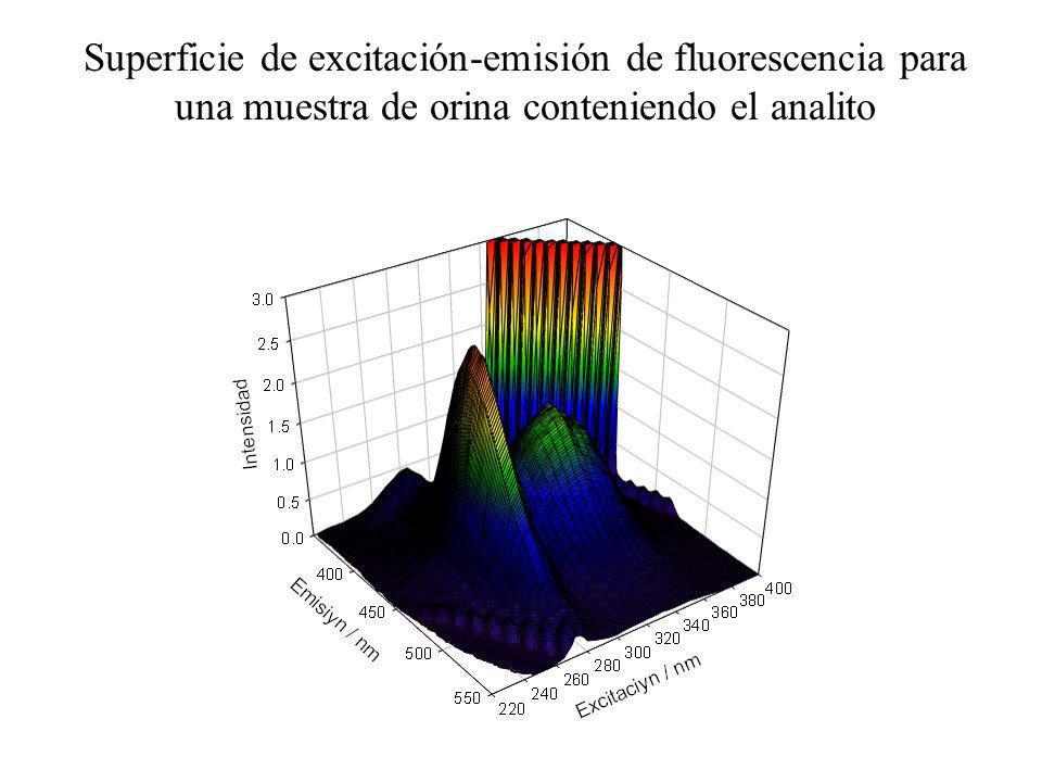Superficie de excitación-emisión de fluorescencia para una muestra de orina conteniendo el analito