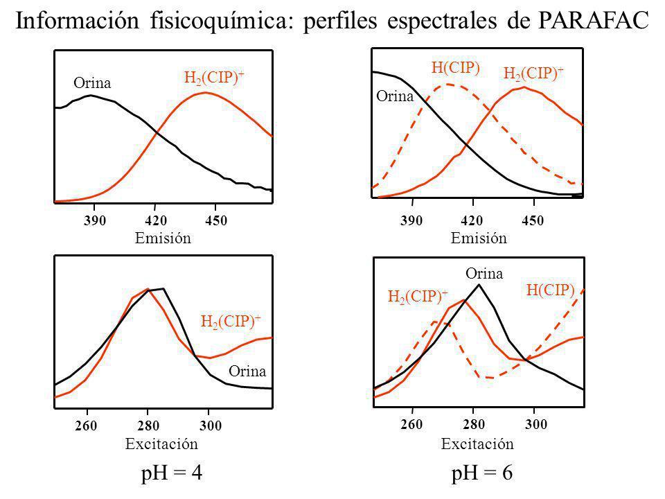 Información fisicoquímica: perfiles espectrales de PARAFAC