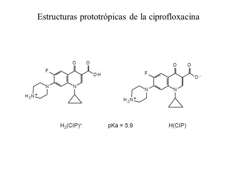 Estructuras prototrópicas de la ciprofloxacina