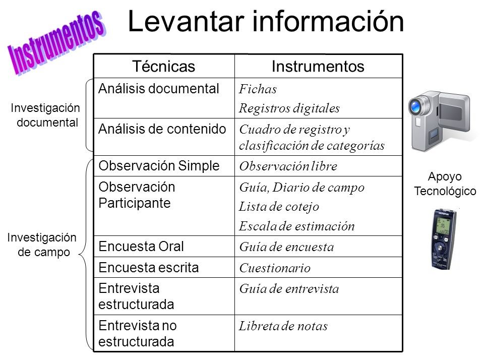 Levantar información Instrumentos Instrumentos Técnicas