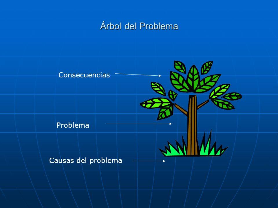 Árbol del Problema Consecuencias Problema Causas del problema