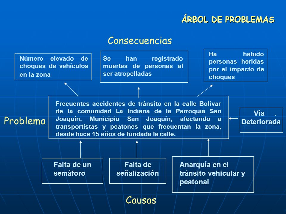 Consecuencias Problema Causas ÁRBOL DE PROBLEMAS Vía . Deteriorada