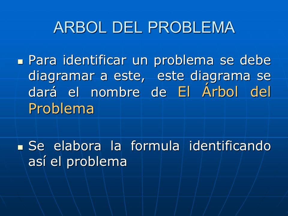 ARBOL DEL PROBLEMA Para identificar un problema se debe diagramar a este, este diagrama se dará el nombre de El Árbol del Problema.
