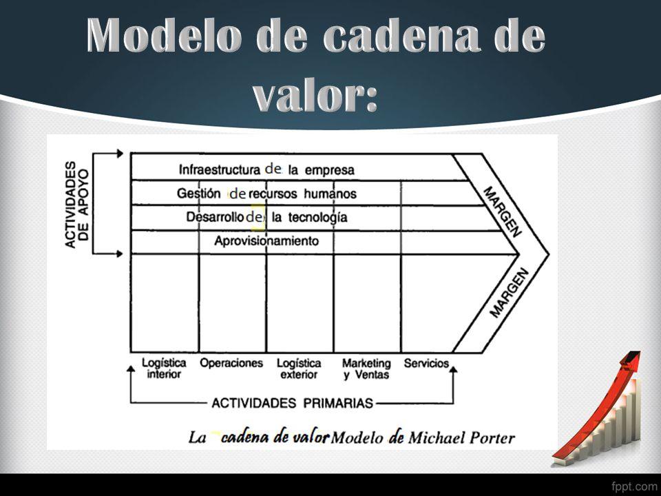Modelo de cadena de valor: