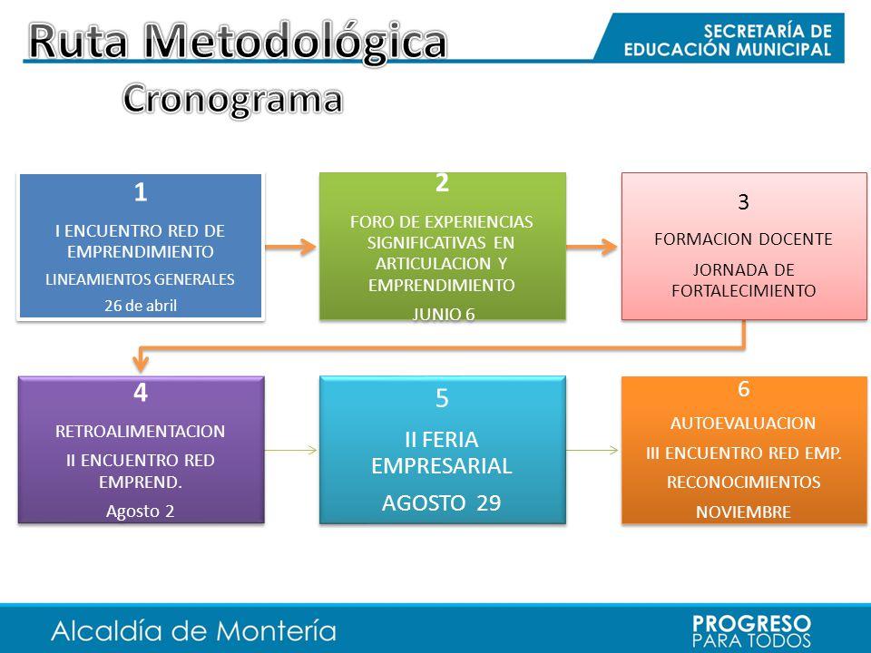 Ruta Metodológica Cronograma 2 1 4 5 3 6 II FERIA EMPRESARIAL