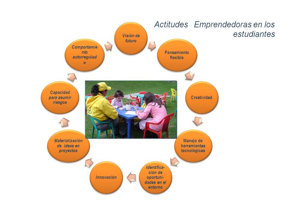 Actitudes Emprendedoras en los estudiantes