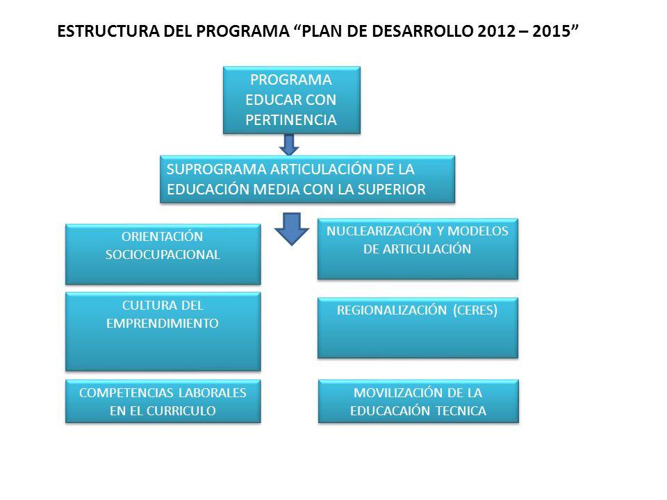 ESTRUCTURA DEL PROGRAMA PLAN DE DESARROLLO 2012 – 2015