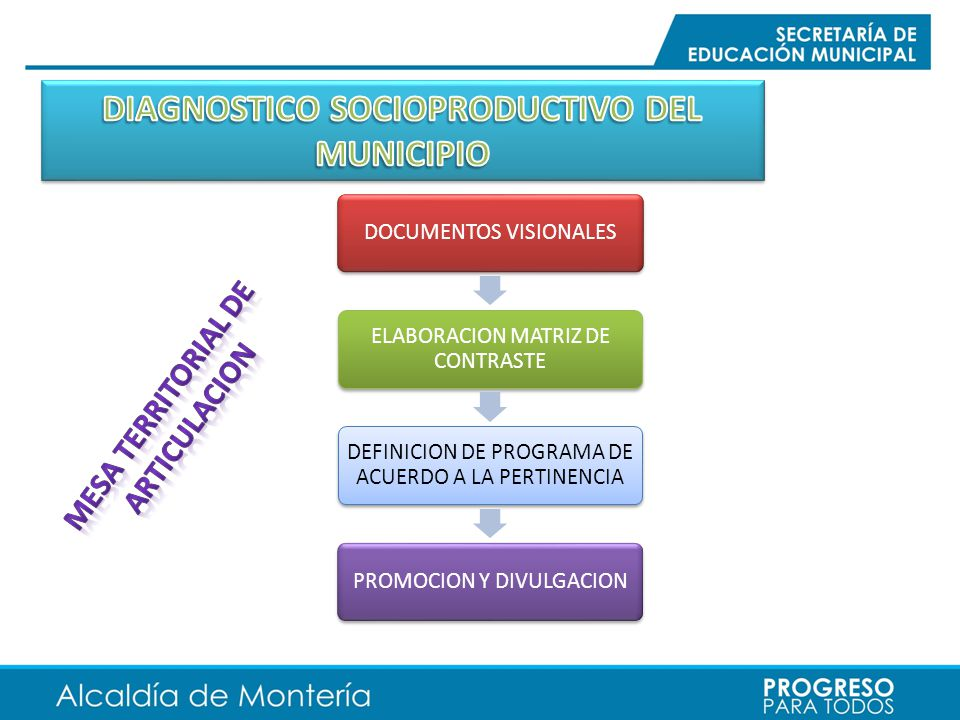DIAGNOSTICO SOCIOPRODUCTIVO DEL MUNICIPIO