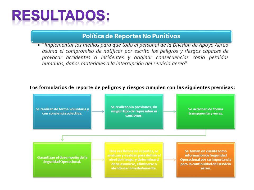 RESULTADOS: Política de Reportes No Punitivos