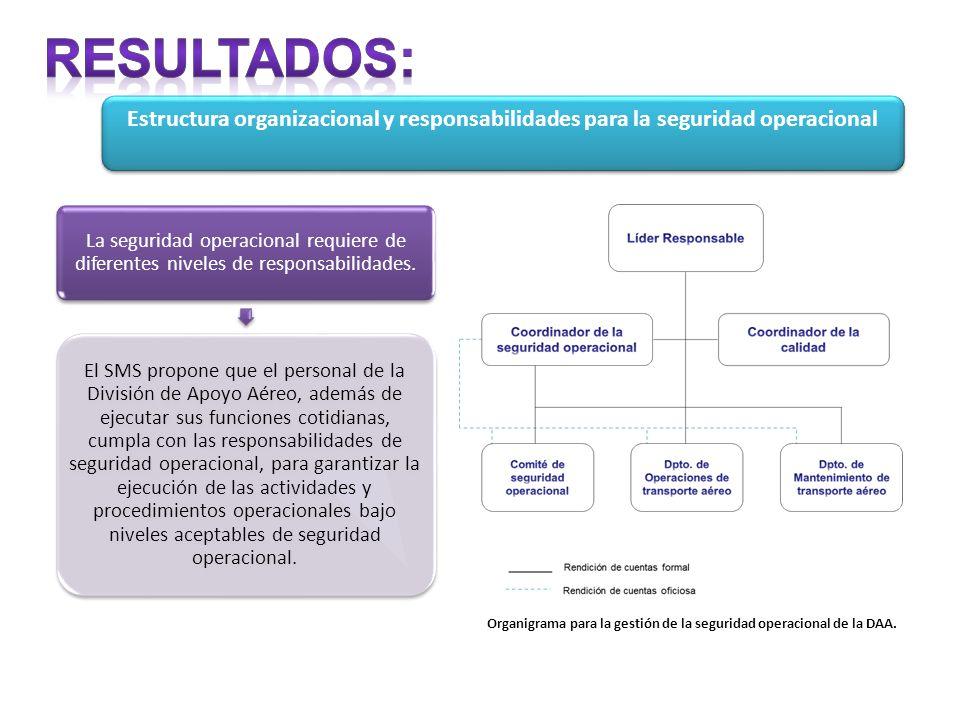 Organigrama para la gestión de la seguridad operacional de la DAA.