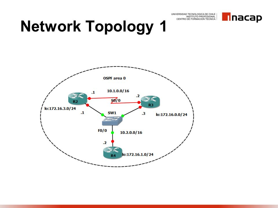Network Topology 1