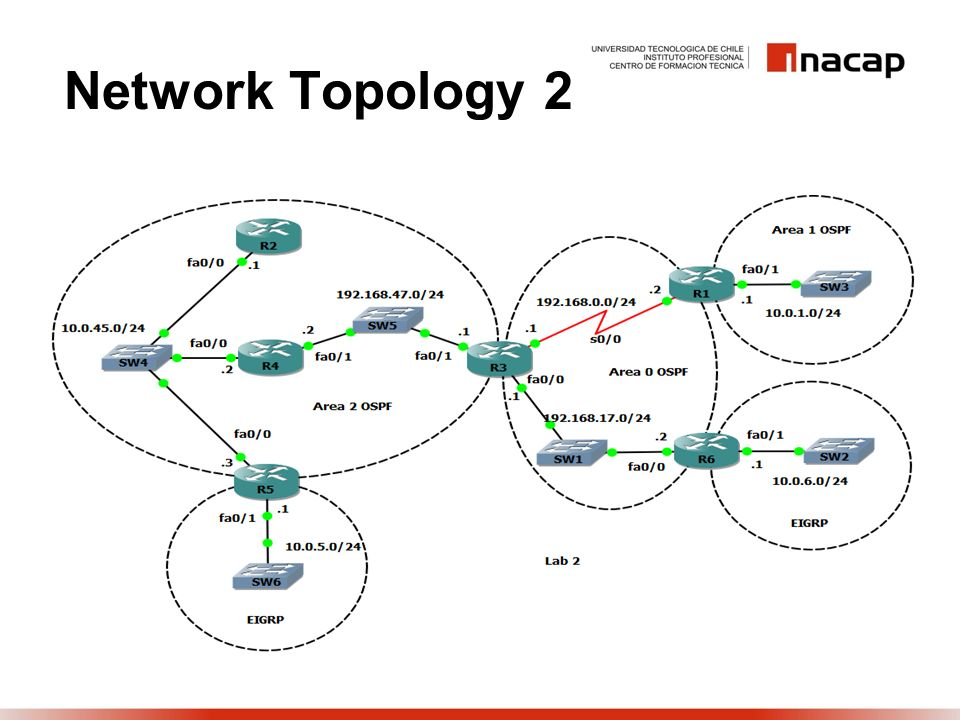 Network Topology 2