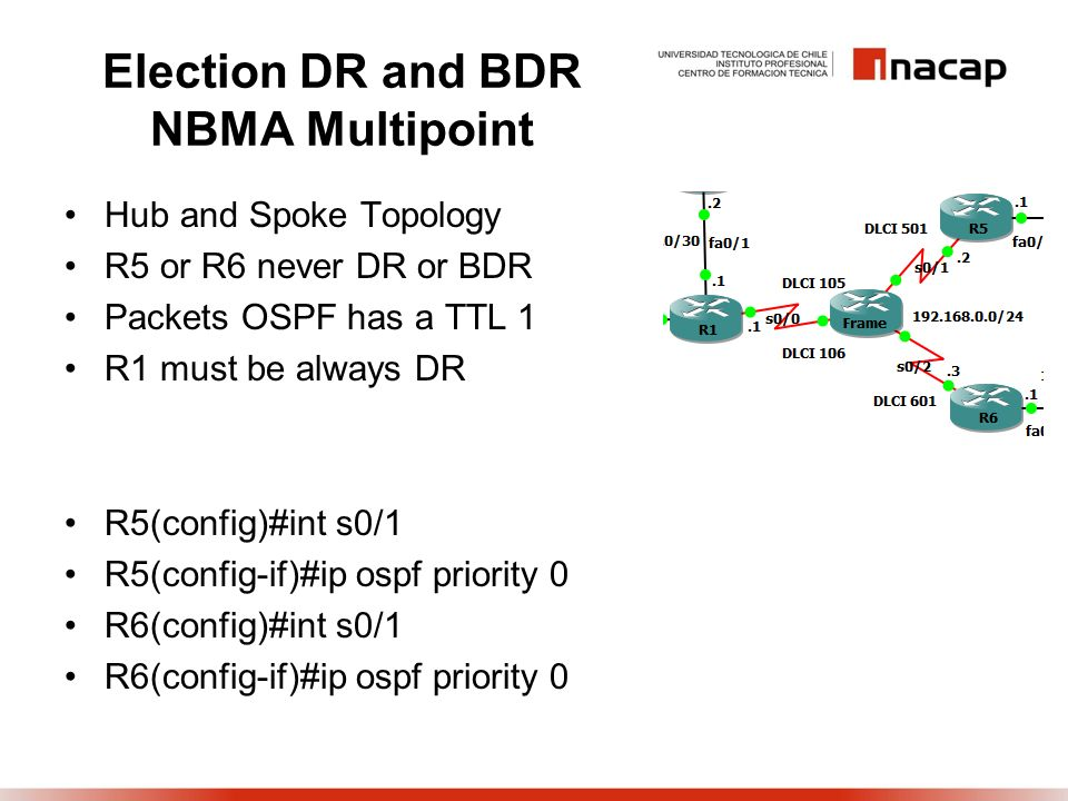 Election DR and BDR NBMA Multipoint