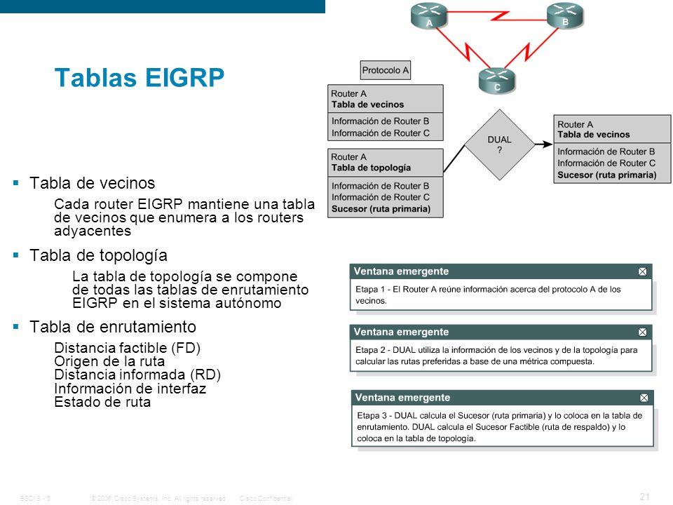 Tablas EIGRP Tabla de vecinos Tabla de topología Tabla de enrutamiento